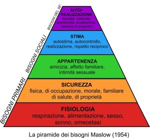 piano b piramide maslow